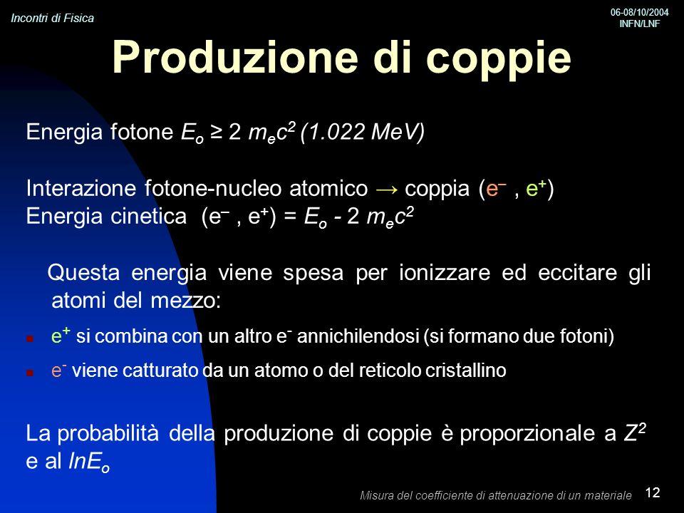 Incontri di Fisica 06-08/10/2004 INFN/LNF Misura del coefficiente di attenuazione di un materiale 12 Produzione di coppie Questa energia viene spesa p