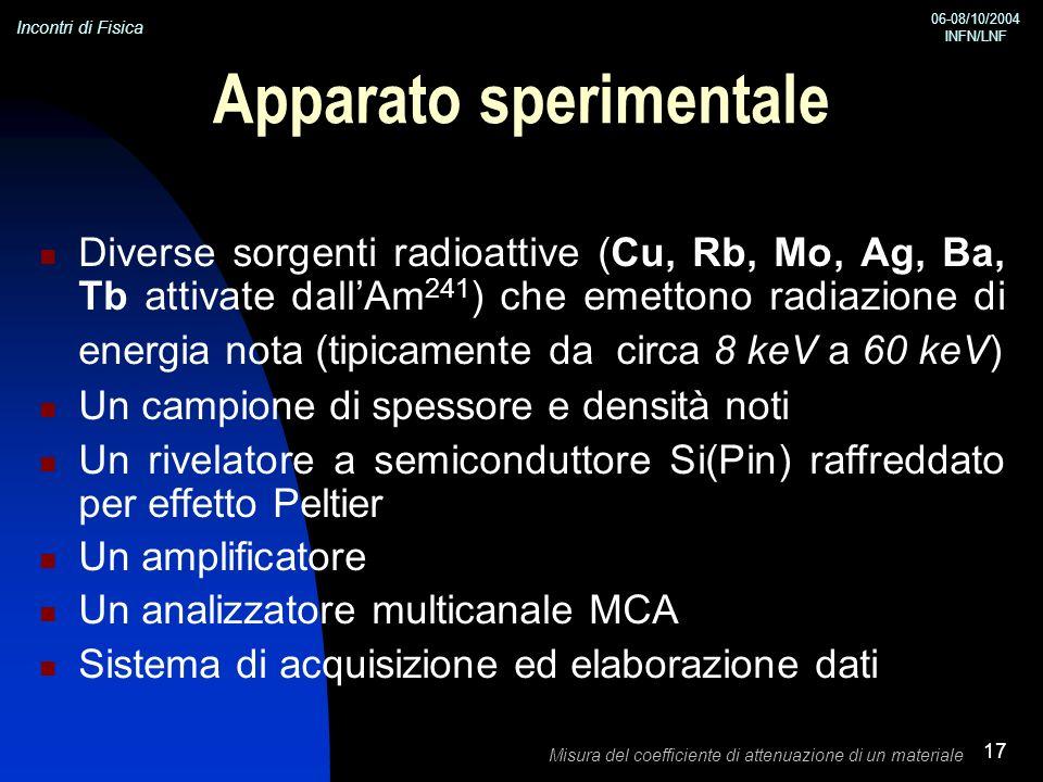 Incontri di Fisica 06-08/10/2004 INFN/LNF Misura del coefficiente di attenuazione di un materiale 17 Apparato sperimentale Diverse sorgenti radioattiv