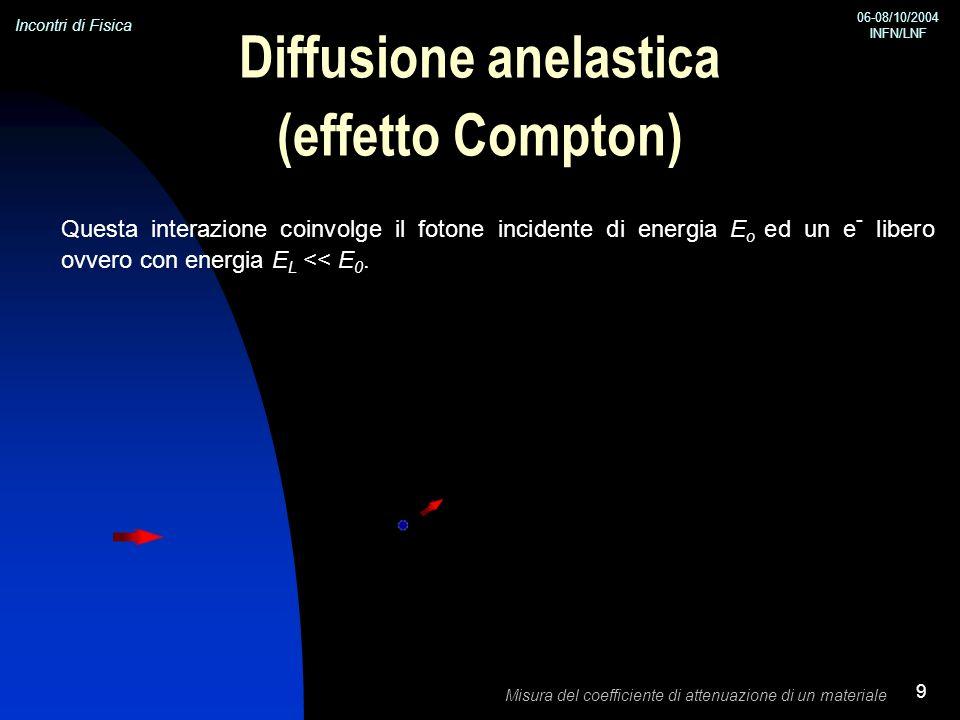 Incontri di Fisica 06-08/10/2004 INFN/LNF Misura del coefficiente di attenuazione di un materiale 9 Diffusione anelastica (effetto Compton) Questa int