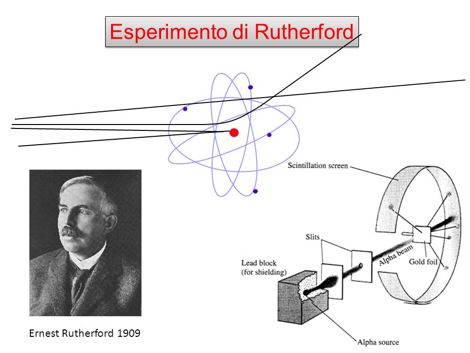 Esperimento di Rutherford Ernest Rutherford 1909