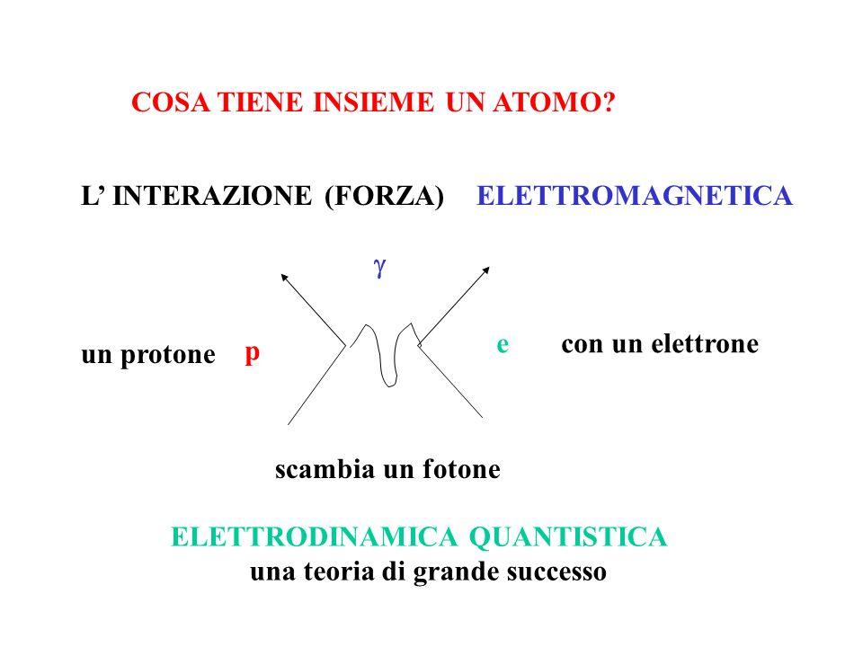 COSA TIENE INSIEME UN ATOMO? L INTERAZIONE (FORZA) ELETTROMAGNETICA un protone p scambia un fotone con un elettronee ELETTRODINAMICA QUANTISTICA una t