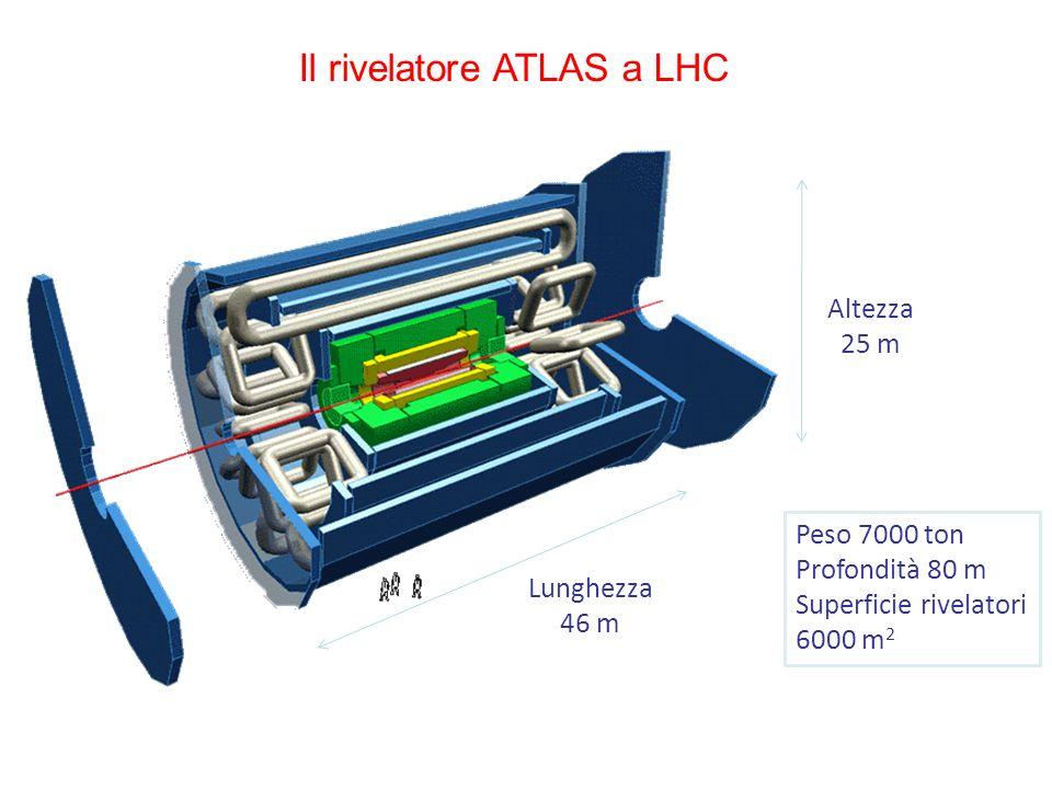 Altezza 25 m Lunghezza 46 m Peso 7000 ton Profondità 80 m Superficie rivelatori 6000 m 2 Il rivelatore ATLAS a LHC
