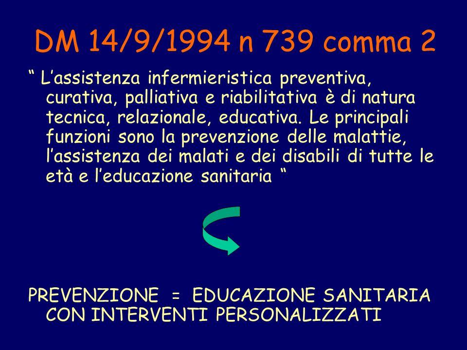 DM 14/9/1994 n 739 comma 2 Lassistenza infermieristica preventiva, curativa, palliativa e riabilitativa è di natura tecnica, relazionale, educativa.