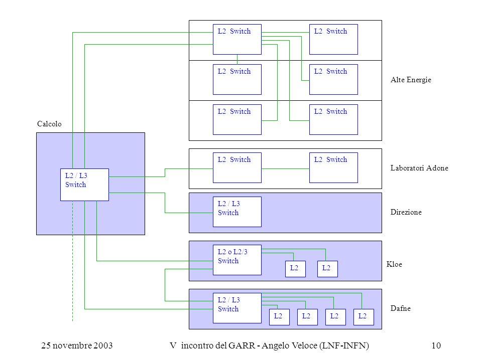 25 novembre 2003V incontro del GARR - Angelo Veloce (LNF-INFN)10 L2 Switch L2 / L3 Switch L2 Switch L2 / L3 Switch Calcolo Alte Energie Laboratori Ado