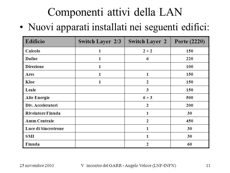25 novembre 2003V incontro del GARR - Angelo Veloce (LNF-INFN)11 Componenti attivi della LAN Nuovi apparati installati nei seguenti edifici: EdificioS