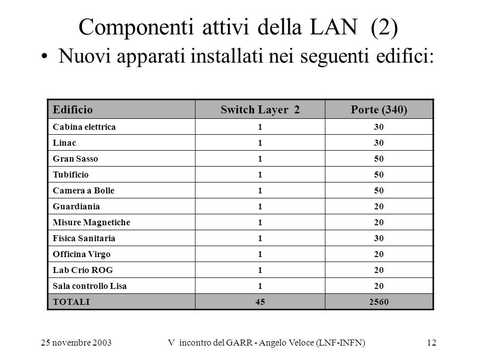 25 novembre 2003V incontro del GARR - Angelo Veloce (LNF-INFN)12 Componenti attivi della LAN (2) Nuovi apparati installati nei seguenti edifici: Edifi