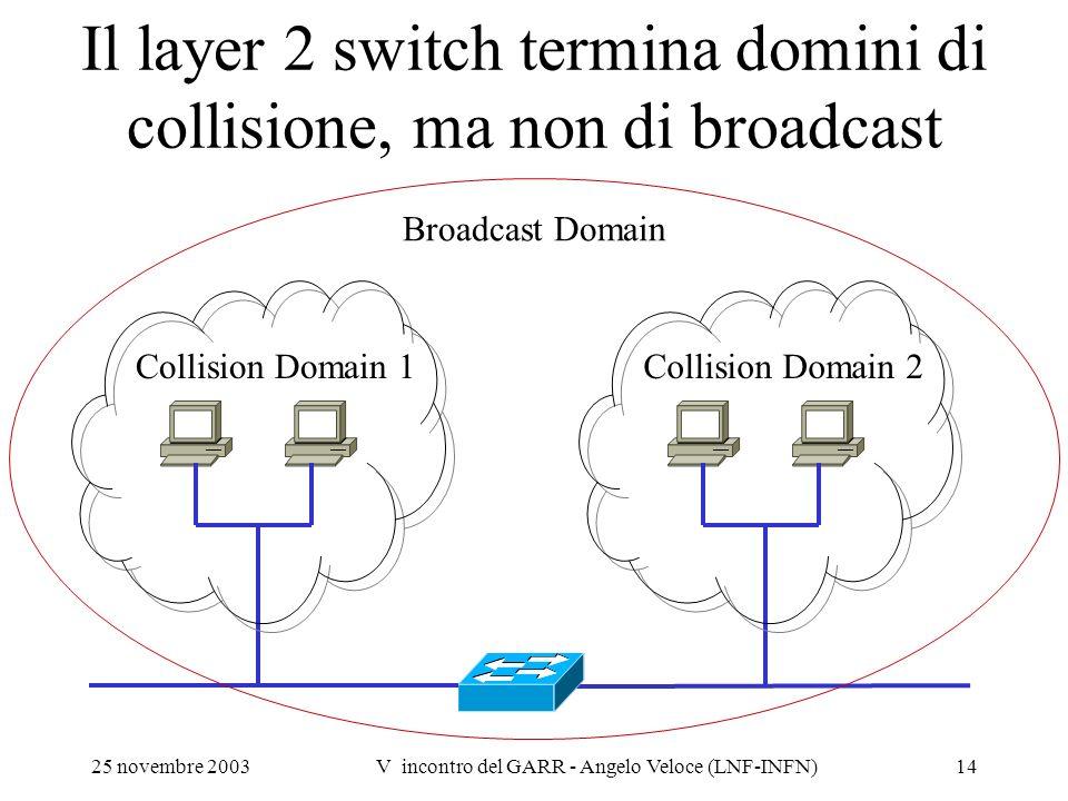 25 novembre 2003V incontro del GARR - Angelo Veloce (LNF-INFN)14 Collision Domain 1Collision Domain 2 Broadcast Domain Il layer 2 switch termina domin