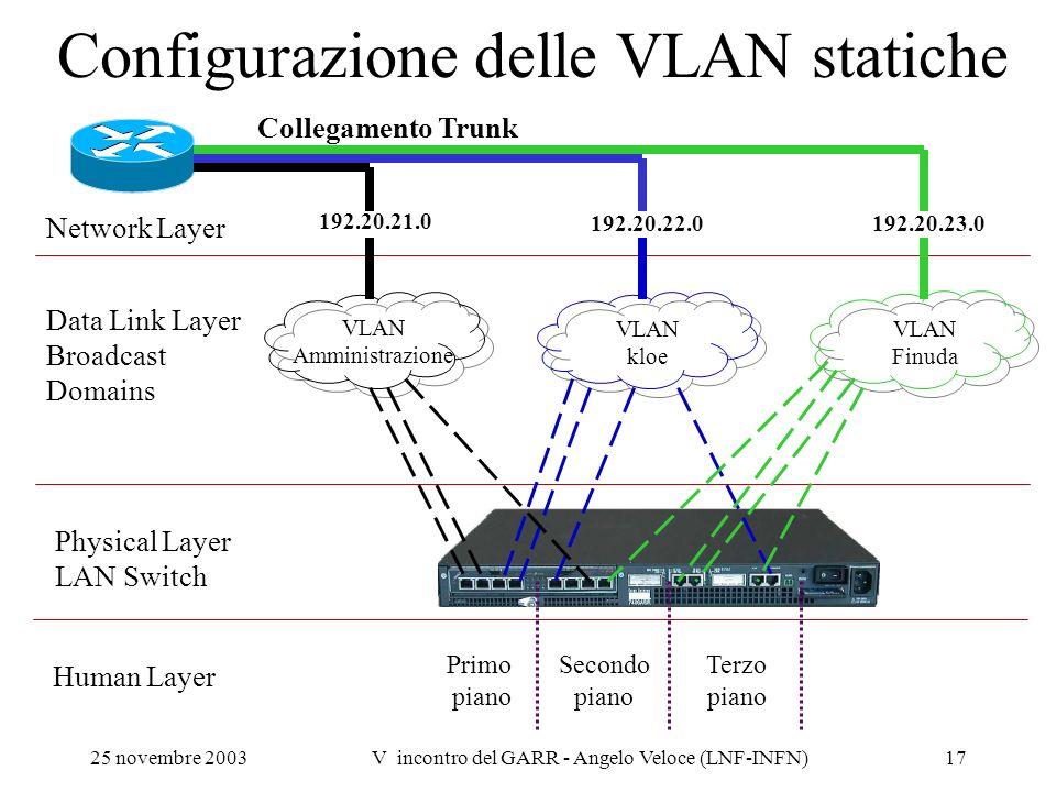 25 novembre 2003V incontro del GARR - Angelo Veloce (LNF-INFN)17 Configurazione delle VLAN statiche Network Layer Data Link Layer Broadcast Domains Ph
