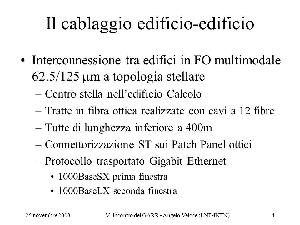 25 novembre 2003V incontro del GARR - Angelo Veloce (LNF-INFN)4 Il cablaggio edificio-edificio Interconnessione tra edifici in FO multimodale 62.5/125