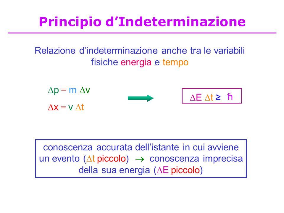 Relazione dindeterminazione anche tra le variabili fisiche energia e tempo p = m v x = v t conoscenza accurata dellistante in cui avviene un evento (