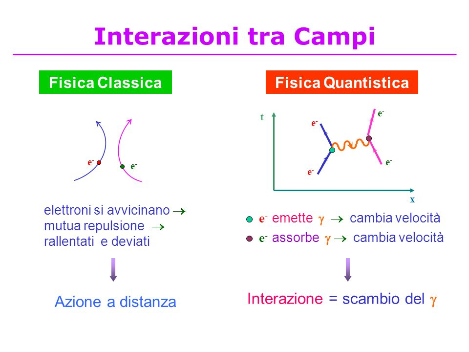 Fisica ClassicaFisica Quantistica e-e- e-e- elettroni si avvicinano mutua repulsione rallentati e deviati t x e-e- e-e- e-e- e-e- e - emette cambia ve