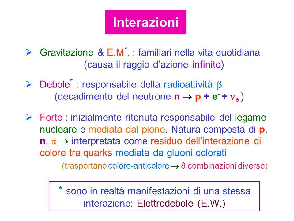 Gravitazione & E.M *. : familiari nella vita quotidiana (causa il raggio dazione infinito) Debole * : responsabile della radioattività (decadimento de