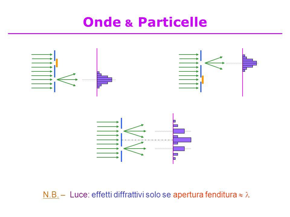 N.B. – Luce: effetti diffrattivi solo se apertura fenditura Onde & Particelle