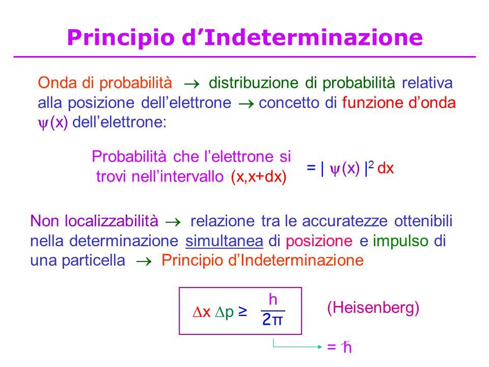 Principio dIndeterminazione Onda di probabilità distribuzione di probabilità relativa alla posizione dellelettrone concetto di funzione donda (x) dell