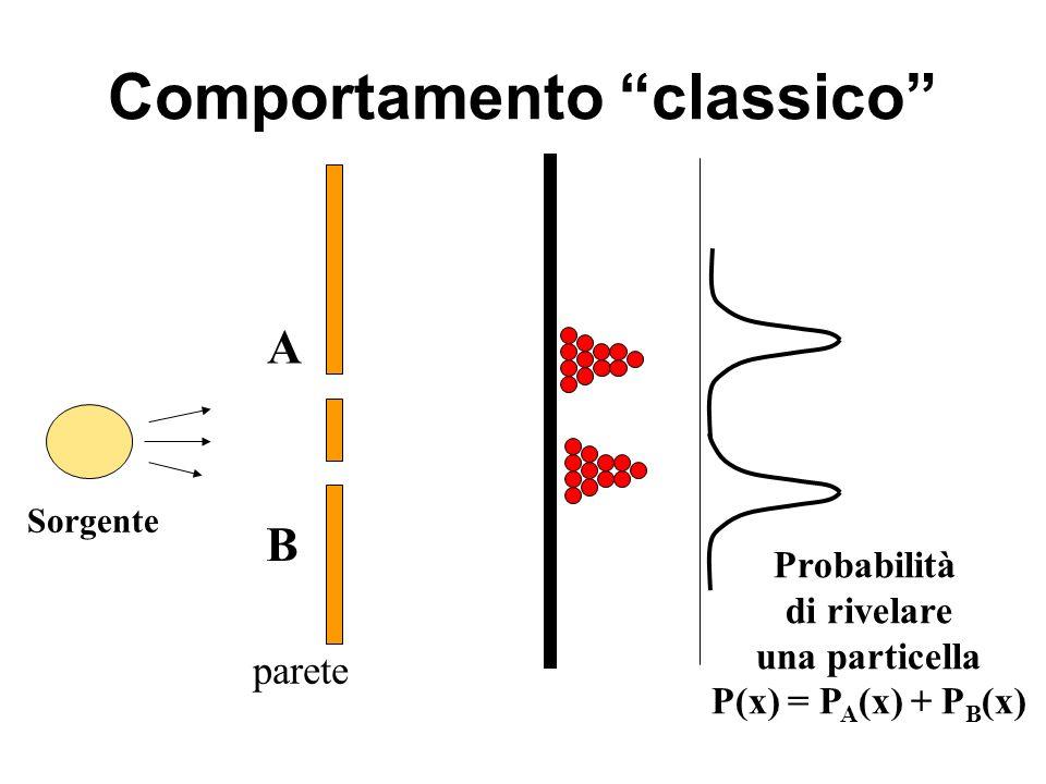 Comportamento classico parete Sorgente A B Probabilità di rivelare una particella P(x) = P A (x) + P B (x)