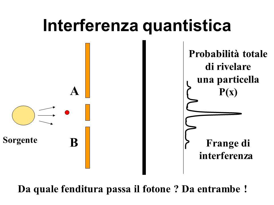 Interferenza quantistica A B Probabilità totale di rivelare una particella P(x) Frange di interferenza Da quale fenditura passa il fotone ? Da entramb