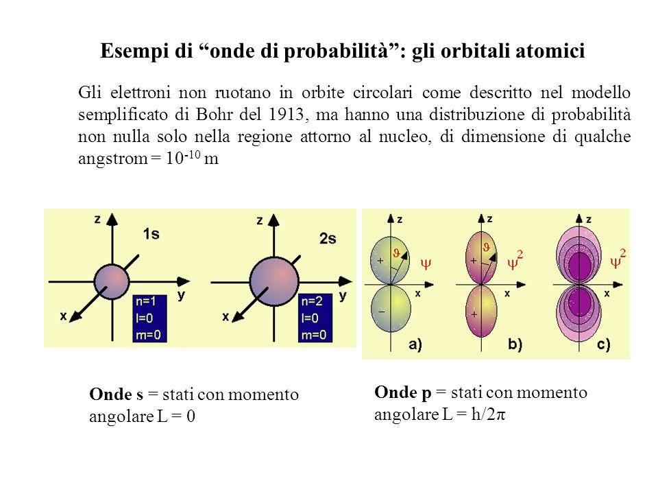 Esempi di onde di probabilità: gli orbitali atomici Gli elettroni non ruotano in orbite circolari come descritto nel modello semplificato di Bohr del