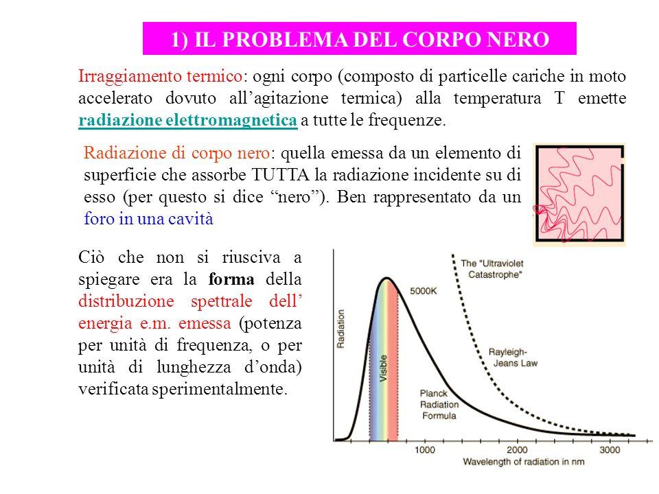 1) IL PROBLEMA DEL CORPO NERO Radiazione di corpo nero: quella emessa da un elemento di superficie che assorbe TUTTA la radiazione incidente su di ess
