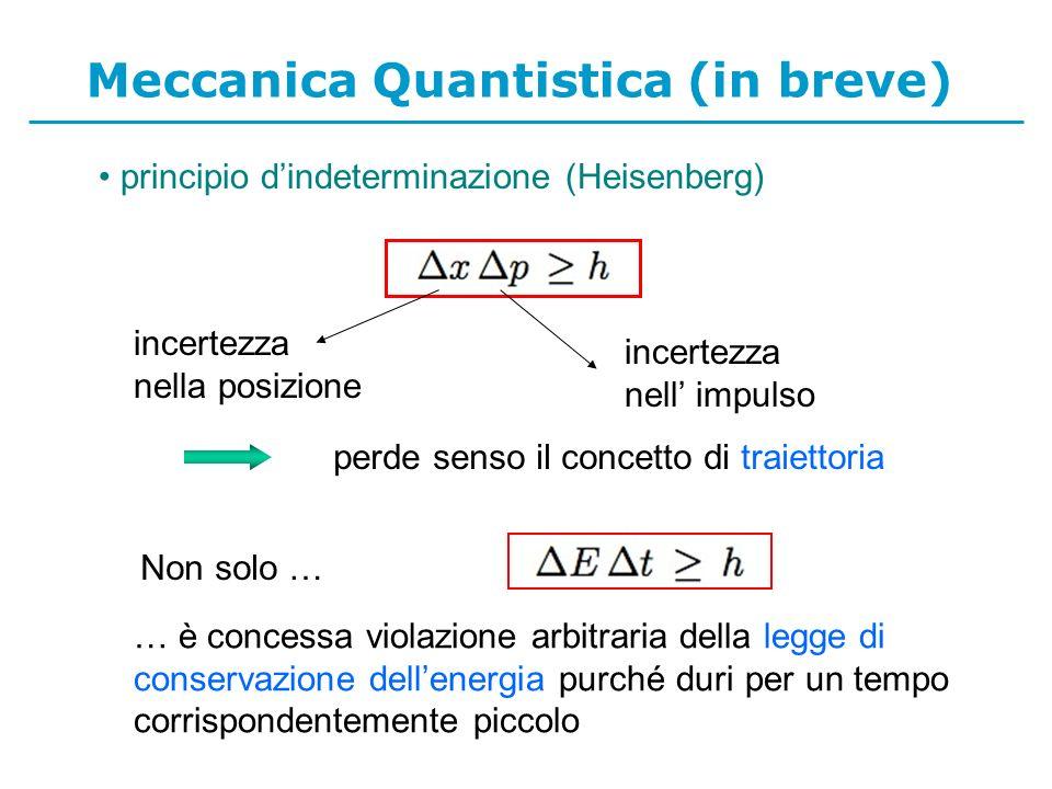 principio dindeterminazione (Heisenberg) Meccanica Quantistica (in breve) incertezza nella posizione incertezza nell impulso perde senso il concetto di traiettoria … è concessa violazione arbitraria della legge di conservazione dellenergia purché duri per un tempo corrispondentemente piccolo Non solo …