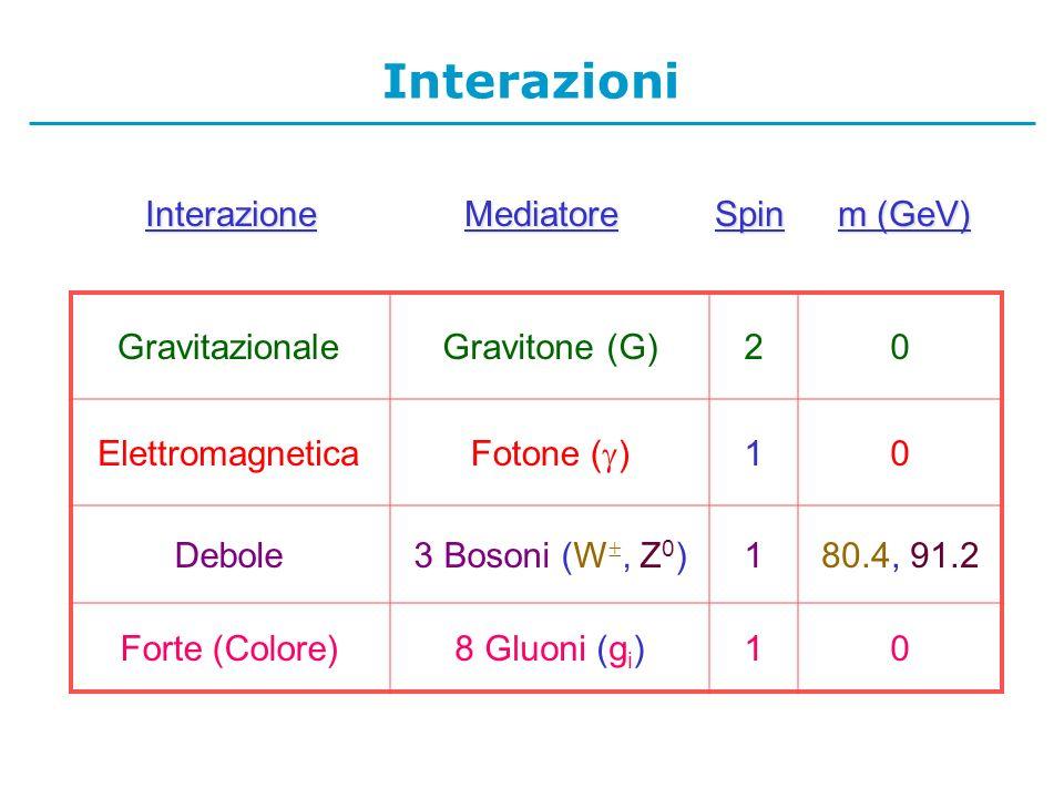 GravitazionaleGravitone (G)20 Elettromagnetica Fotone ( ) 10 Debole3 Bosoni (W, Z 0 )180.4, 91.2 Forte (Colore)8 Gluoni (g i )10 InterazioneMediatoreSpin m (GeV) Interazioni