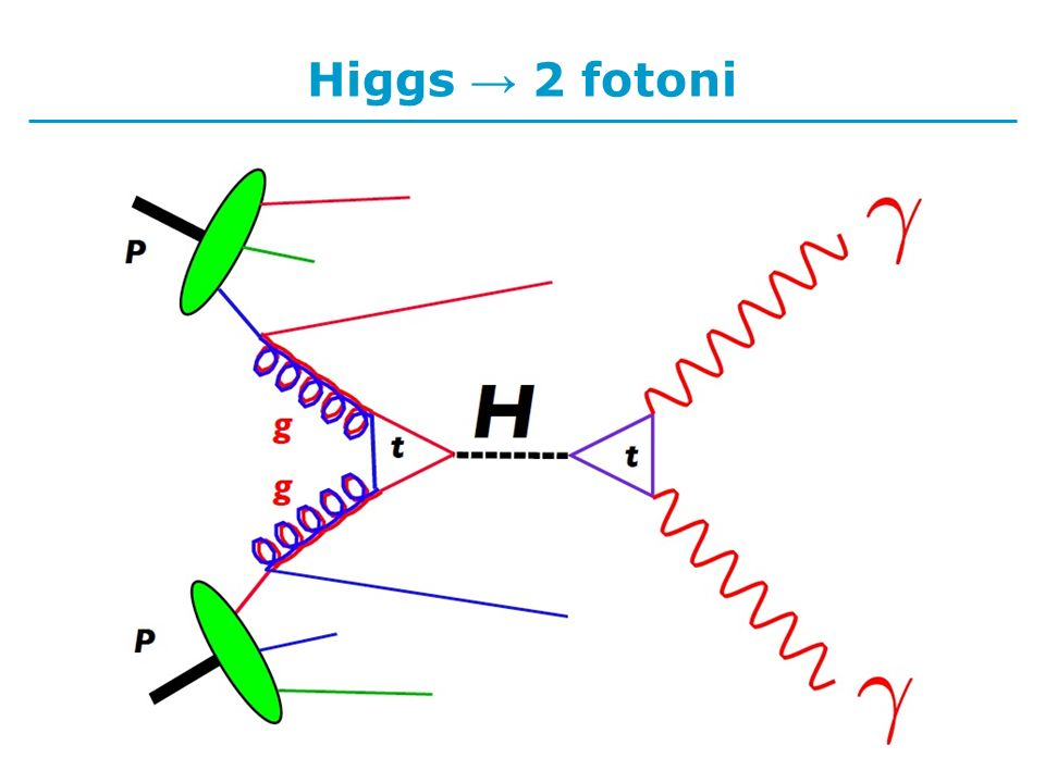 Higgs 2 fotoni