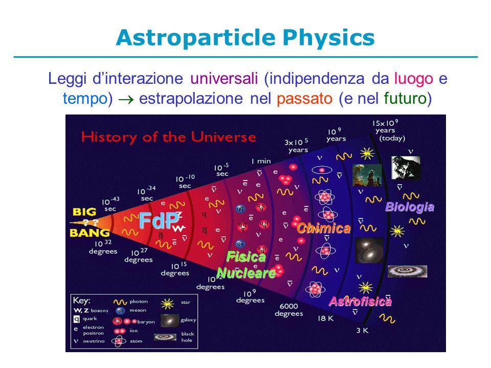 Leggi dinterazione universali (indipendenza da luogo e tempo) estrapolazione nel passato (e nel futuro) Astrofisica Biologia Fisica Nucleare FdP Chimica Astroparticle Physics