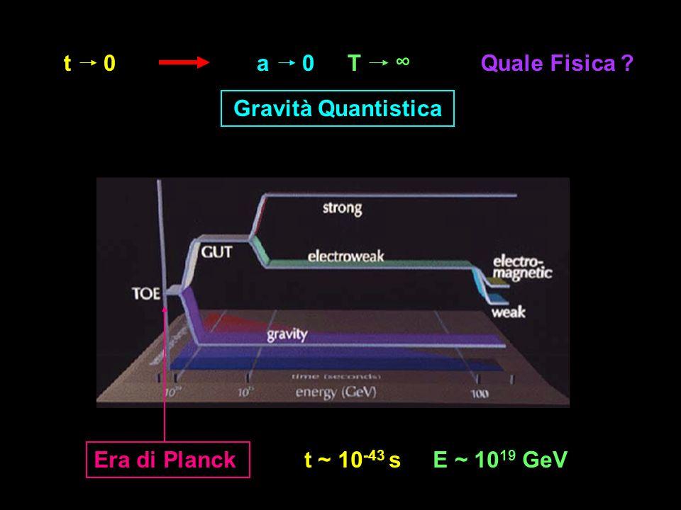 t0a0 T Quale Fisica ? Gravità Quantistica t ~ 10 -43 s E ~ 10 19 GeV Era di Planck