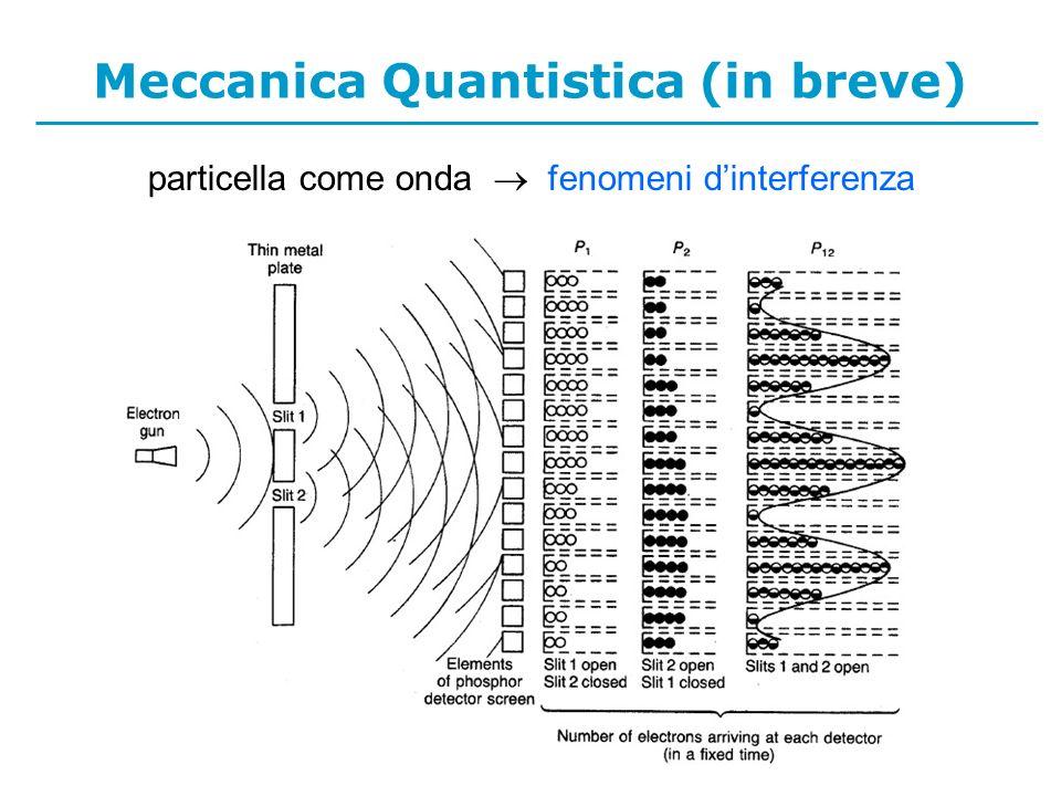 Meccanica Quantistica (in breve) particella come onda fenomeni dinterferenza