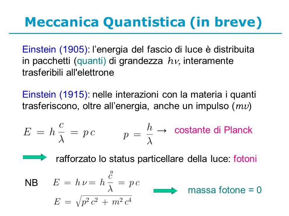 Meccanica Quantistica (in breve) Einstein (1905): lenergia del fascio di luce è distribuita in pacchetti (quanti) di grandezza h interamente trasferibili all elettrone Einstein (1915): nelle interazioni con la materia i quanti trasferiscono, oltre allenergia, anche un impulso ( mv ) costante di Planck rafforzato lo status particellare della luce: fotoni NB massa fotone = 0
