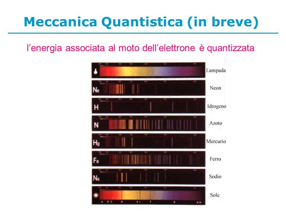 Meccanica Quantistica (in breve) lenergia associata al moto dellelettrone è quantizzata