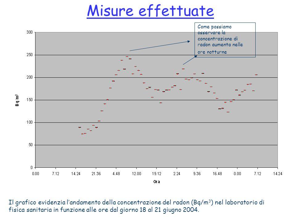 Misure effettuate Il grafico evidenzia landamento della concentrazione del radon (Bq/m 3 ) nel laboratorio di fisica sanitaria in funzione alle ore da
