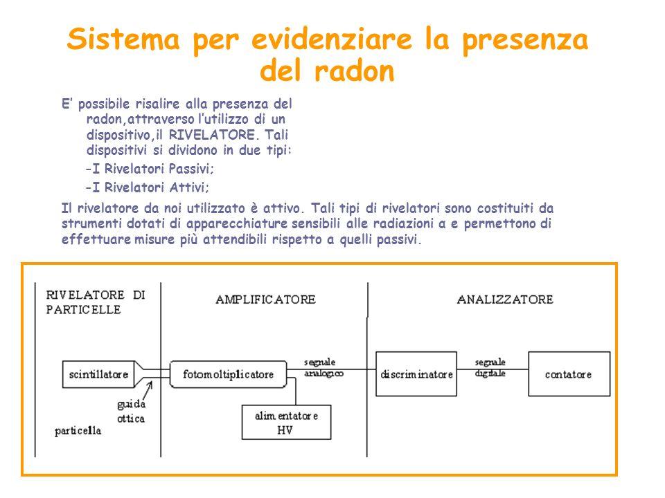 Sistema per evidenziare la presenza del radon E possibile risalire alla presenza del radon,attraverso lutilizzo di un dispositivo,il RIVELATORE. Tali