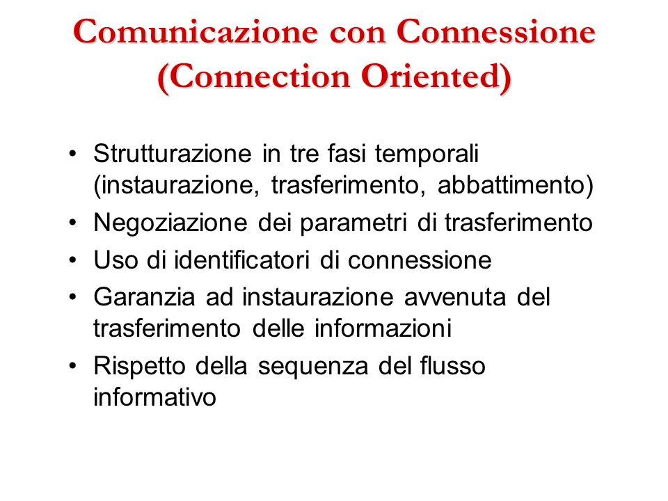 Comunicazione con Connessione (Connection Oriented) Strutturazione in tre fasi temporali (instaurazione, trasferimento, abbattimento) Negoziazione dei