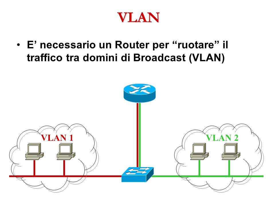 VLAN E necessario un Router per ruotare il traffico tra domini di Broadcast (VLAN) VLAN 1VLAN 2