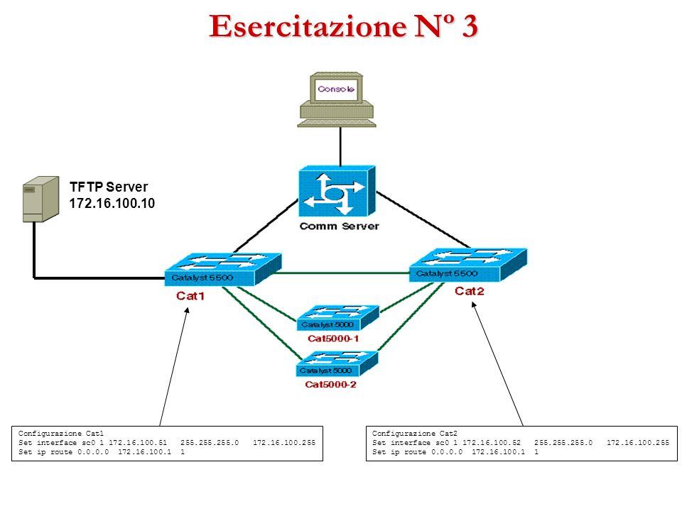 Esercitazione Nº 3 Configurazione Cat1 Set interface sc0 1 172.16.100.51 255.255.255.0 172.16.100.255 Set ip route 0.0.0.0 172.16.100.1 1 Configurazio