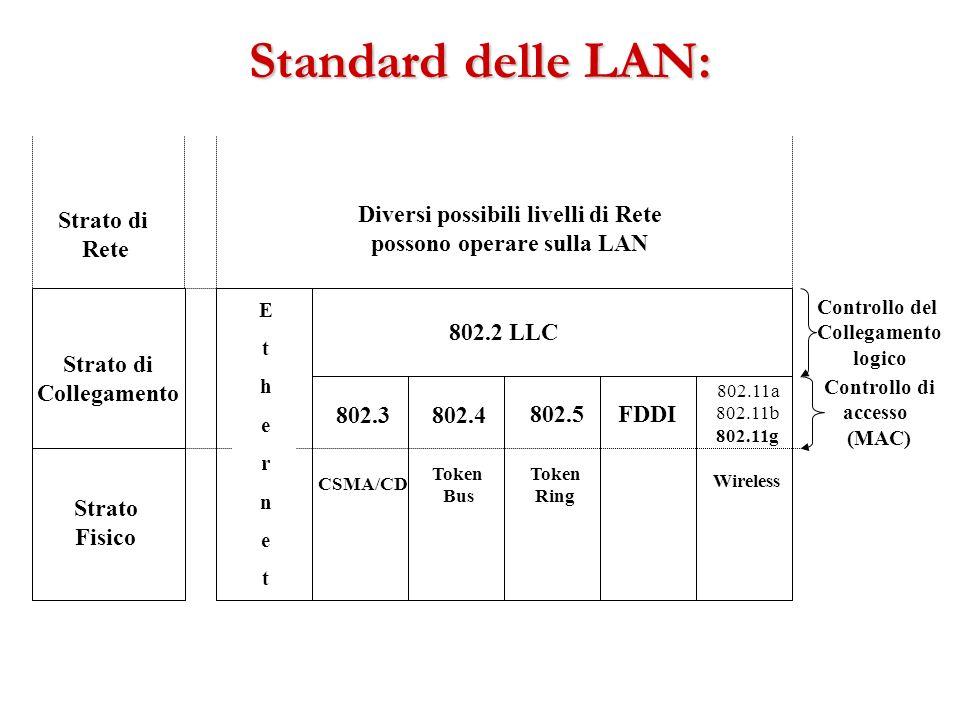 Standard delle LAN: Strato di Collegamento Strato Fisico EthernetEthernet 802.3802.4 802.5FDDI 802.2 LLC Controllo del Collegamento logico Controllo d