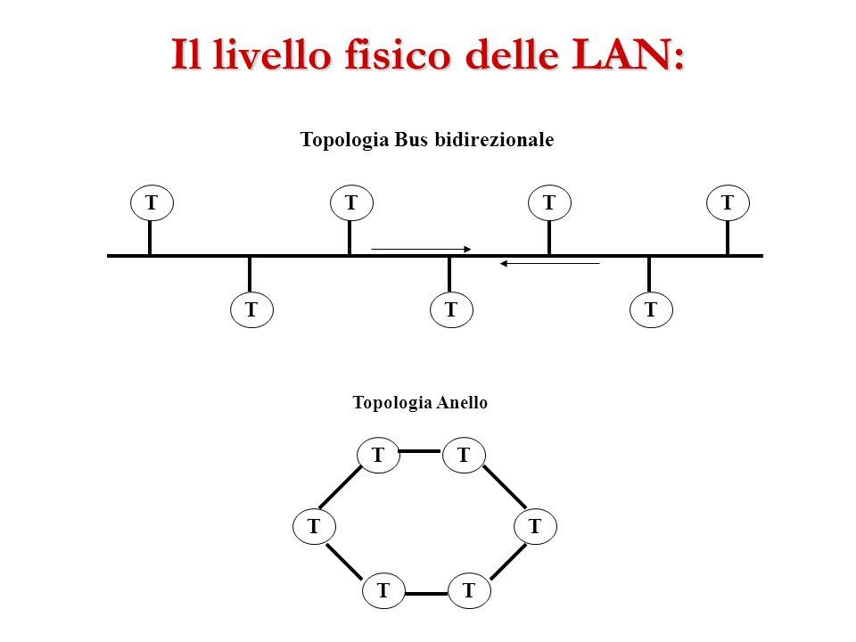Il livello fisico delle LAN: T T TT TTT T T TT T T Topologia Bus bidirezionale Topologia Anello
