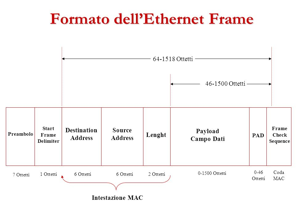 Formato dellEthernet Frame Preambolo Destination Address Source Address Lenght Payload Campo Dati Frame Check Sequence Start Frame Delimiter PAD 7 Ott