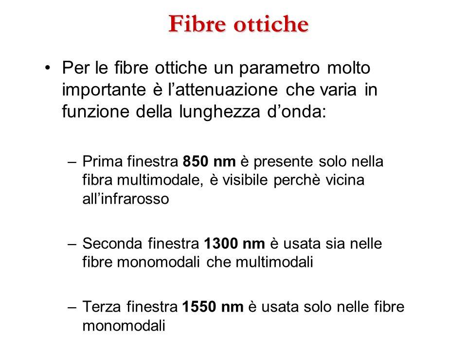Fibre ottiche Per le fibre ottiche un parametro molto importante è lattenuazione che varia in funzione della lunghezza donda: –Prima finestra 850 nm è
