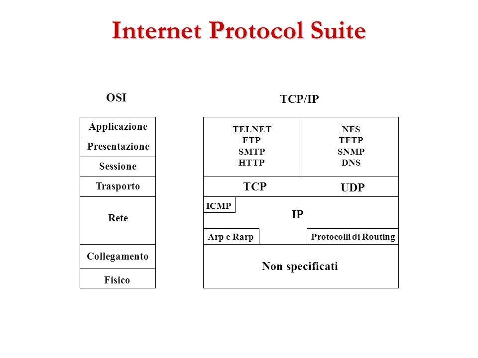 Internet Protocol Suite Fisico Presentazione Sessione Trasporto Rete Collegamento Applicazione OSI Non specificati Protocolli di Routing IP ICMP Arp e