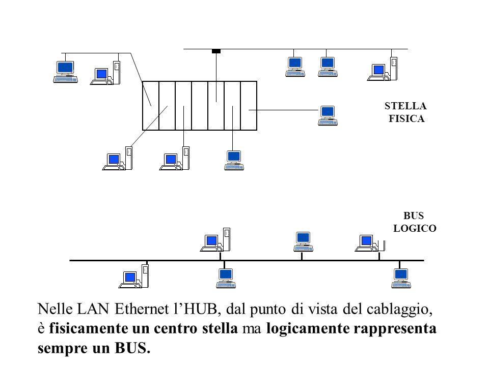 Nelle LAN Ethernet lHUB, dal punto di vista del cablaggio, è fisicamente un centro stella ma logicamente rappresenta sempre un BUS. STELLA FISICA BUS