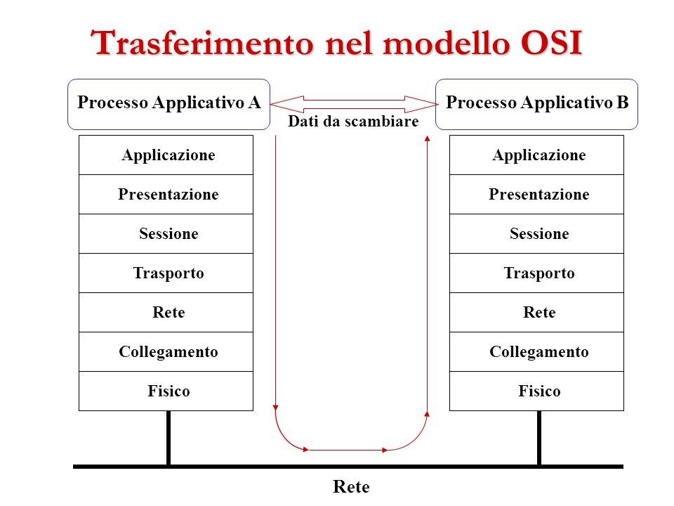 Trasferimento nel modello OSI Fisico Collegamento Rete Trasporto Sessione Applicazione Presentazione Fisico Collegamento Rete Trasporto Sessione Appli