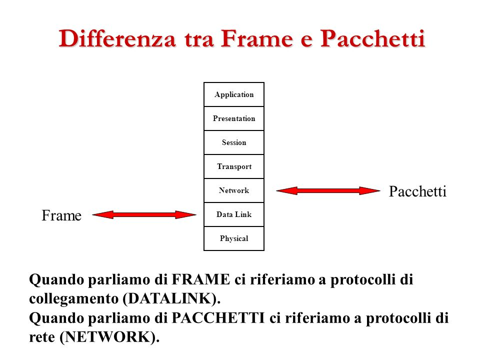 Network Data Link Physical Transport Session Presentation Application Pacchetti Quando parliamo di FRAME ci riferiamo a protocolli di collegamento (DA
