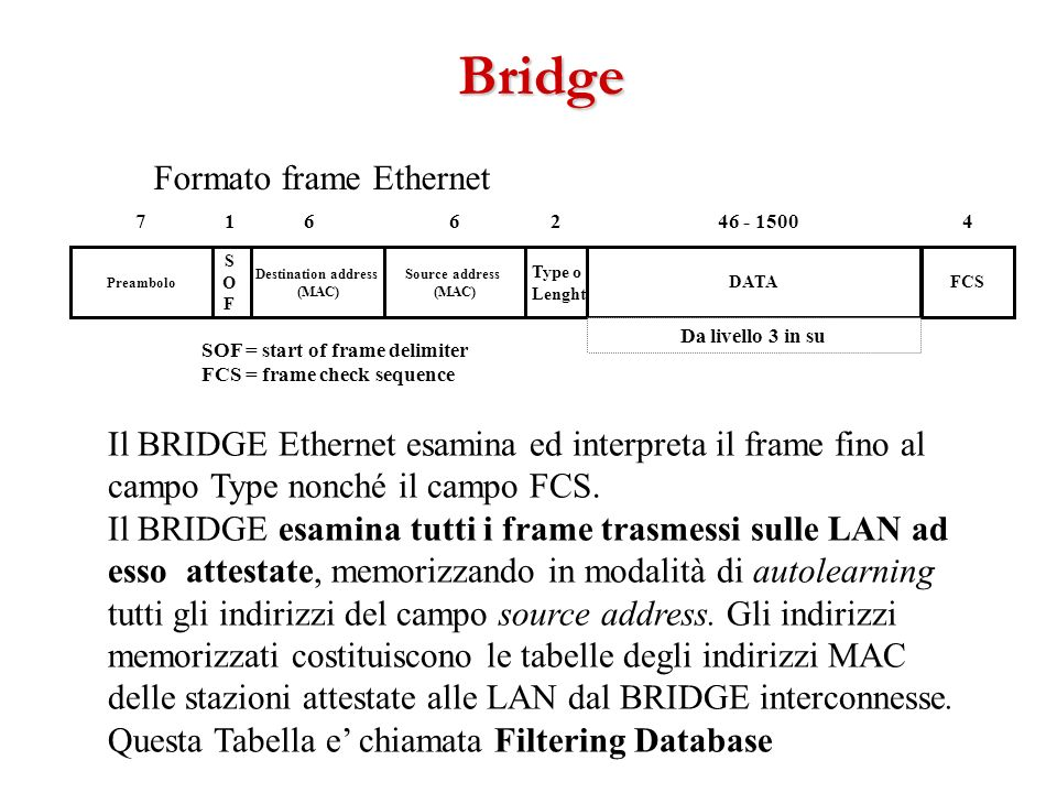 Formato frame Ethernet Destination address (MAC) Source address (MAC) Type o Lenght DATAFCS SOFSOF 166246 - 15004 Da livello 3 in su Il BRIDGE Etherne