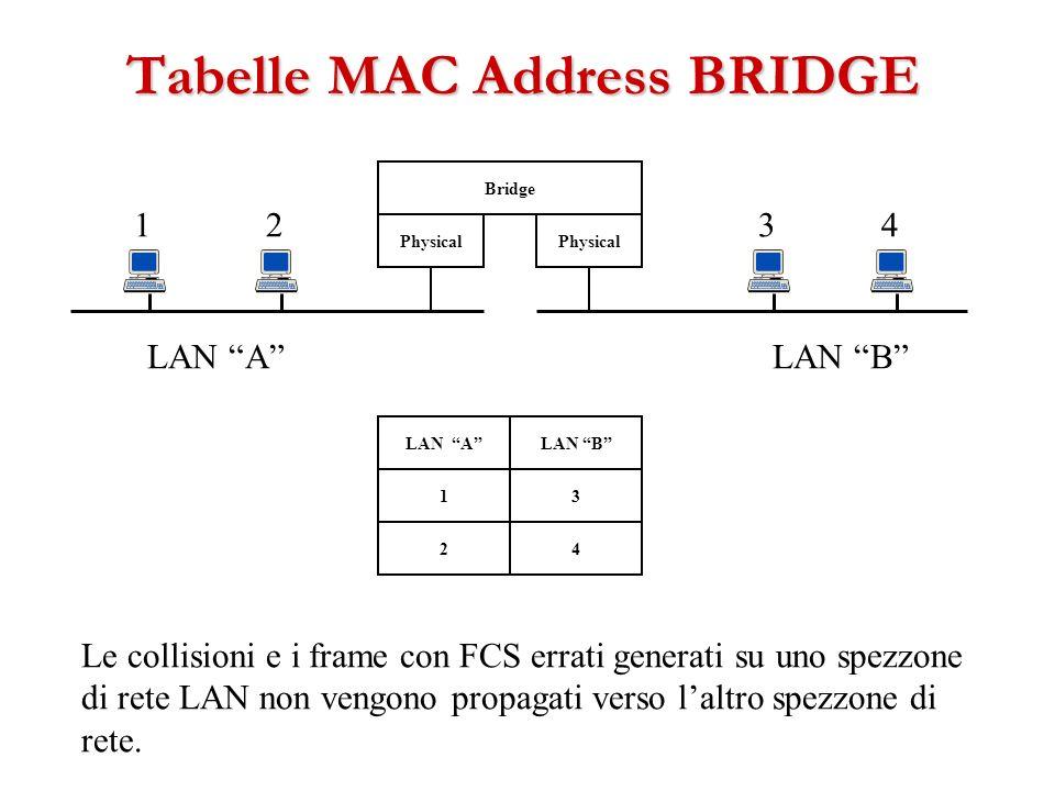 Physical Bridge 1234 LAN ALAN B LAN ALAN B 1 24 3 Le collisioni e i frame con FCS errati generati su uno spezzone di rete LAN non vengono propagati ve