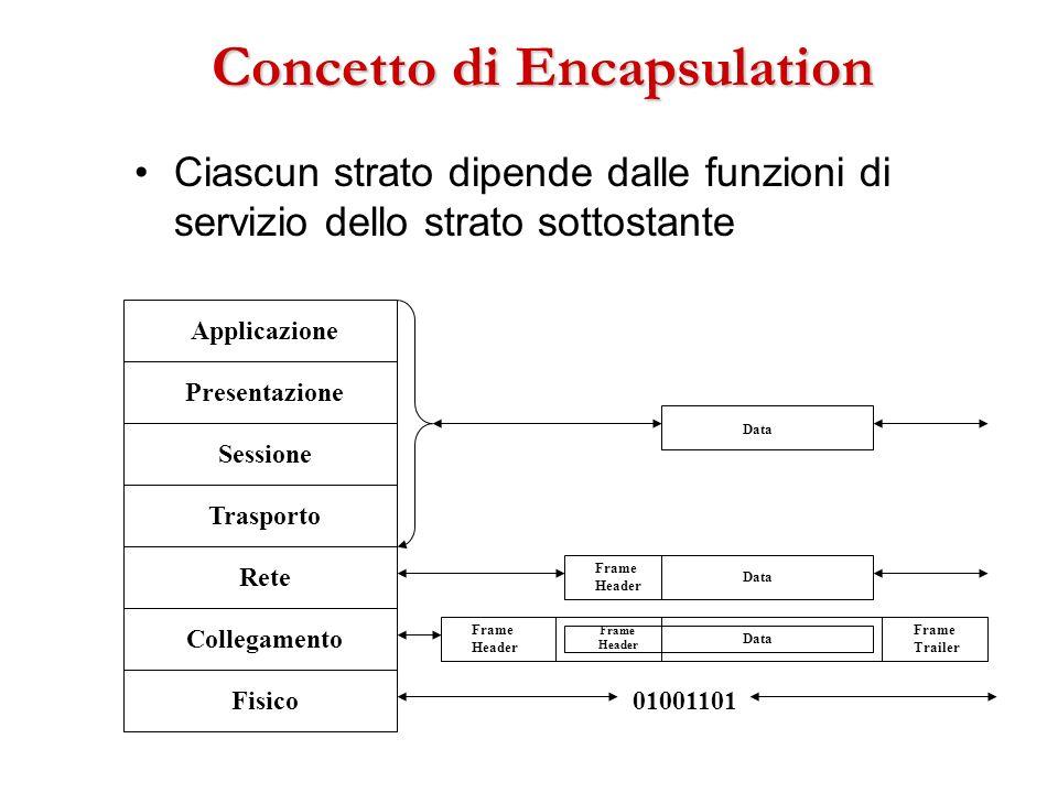 Concetto di Encapsulation Ciascun strato dipende dalle funzioni di servizio dello strato sottostante Fisico Collegamento Rete Trasporto Sessione Appli