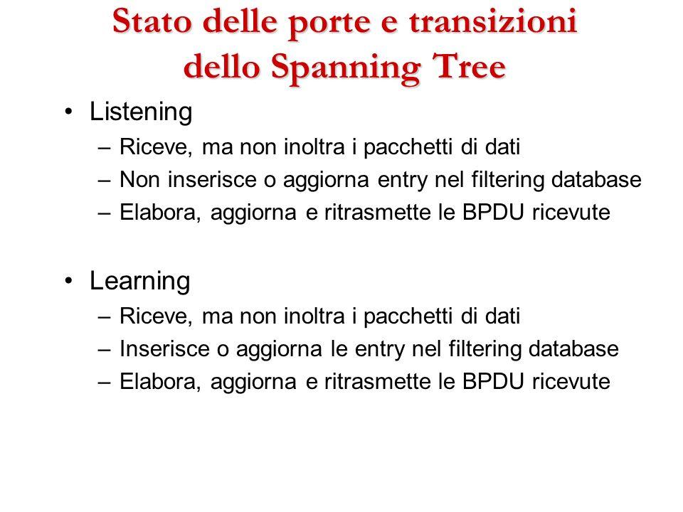 Stato delle porte e transizioni dello Spanning Tree Listening –Riceve, ma non inoltra i pacchetti di dati –Non inserisce o aggiorna entry nel filterin