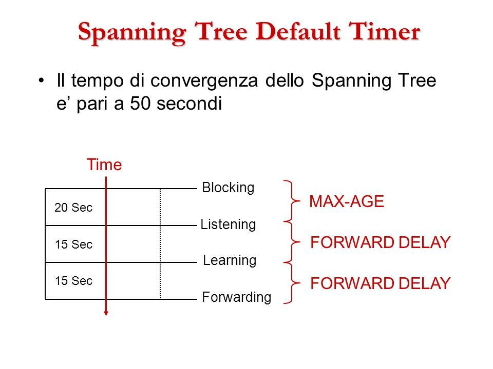 Spanning Tree Default Timer Il tempo di convergenza dello Spanning Tree e pari a 50 secondi 20 Sec 15 Sec Time Blocking Listening Learning Forwarding