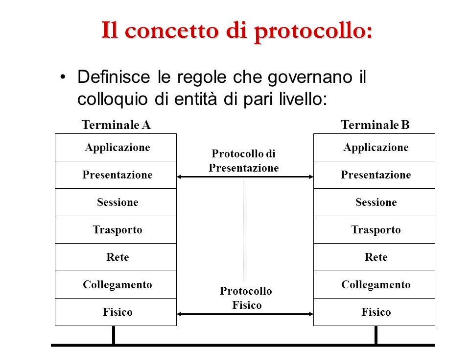Il concetto di protocollo: Definisce le regole che governano il colloquio di entità di pari livello: Fisico Collegamento Rete Trasporto Sessione Appli