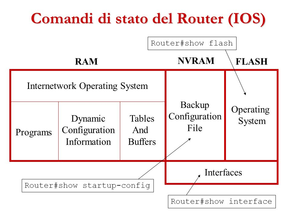 Comandi di stato del Router (IOS) Internetwork Operating System Programs Dynamic Configuration Information Tables And Buffers Backup Configuration Fil